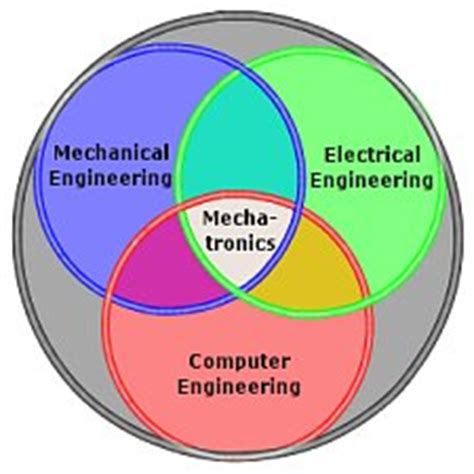 Thesis for electrical engineering
