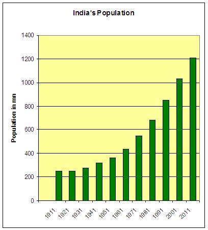 Essays excessive population growth